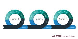 Agile methodologies- Aleph global scrum team
