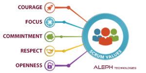 scrum master-Aleph global scrum team