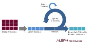 Agile Scrum- Aleph global scrum team