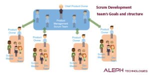 Scrum- aleph global scrum team