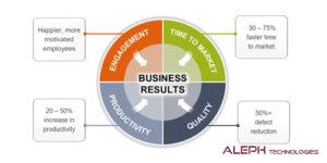 Safe framework-Aleph global scrum team