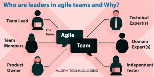Agile-Teams