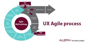 Agile process-Aleph global scrum team