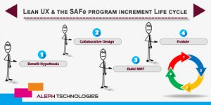 safe programe-Aleph global scrum team
